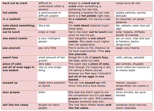 Food idioms 3